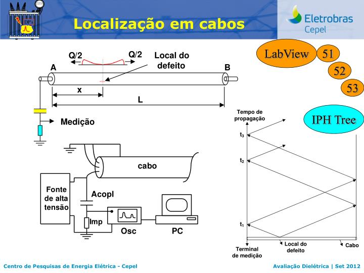 Localização em cabos