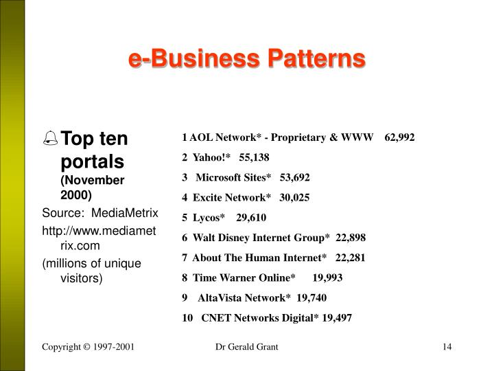 e-Business Patterns