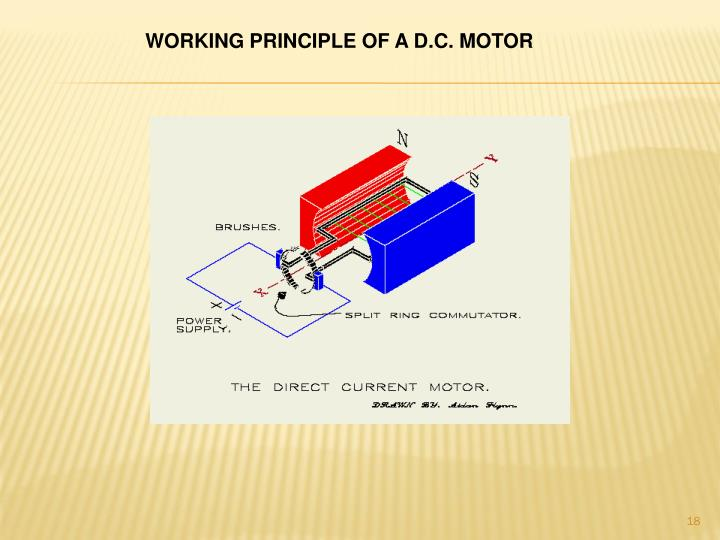 WORKING PRINCIPLE OF A D.C. MOTOR