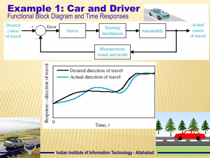 Example 1: Car and Driver