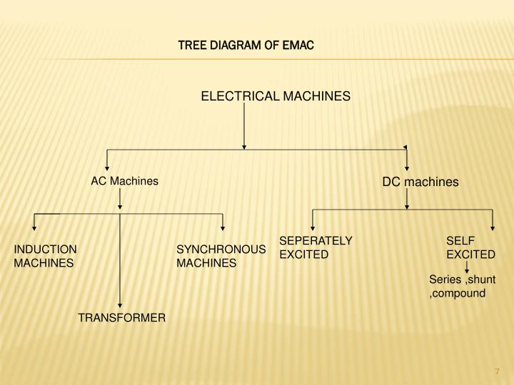 TREE DIAGRAM OF EMAC