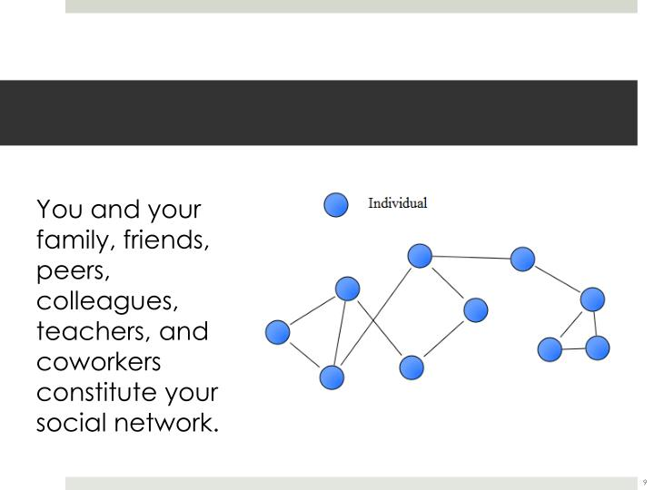 You and your family, friends, peers, colleagues, teachers, and coworkers constitute your social network.