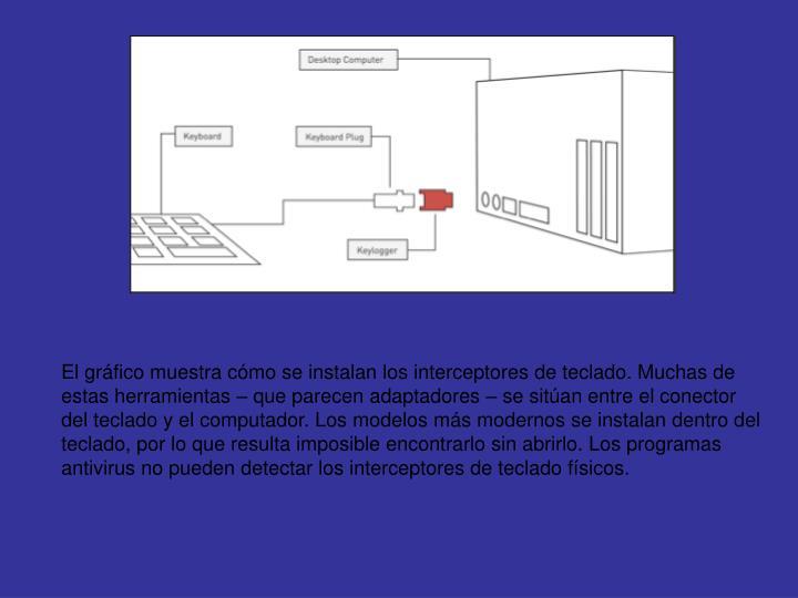 El gráfico muestra cómo se instalan los interceptores de teclado. Muchas de