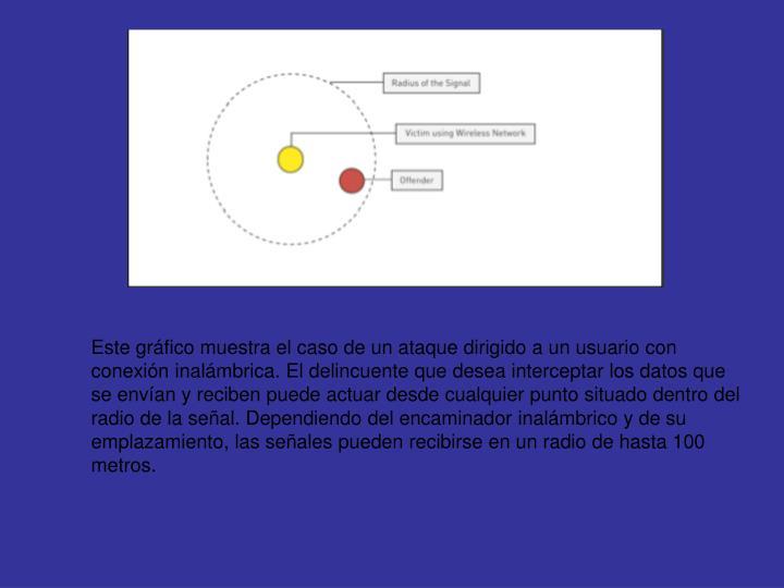 Este gráfico muestra el caso de un ataque dirigido a un usuario con conexión inalámbrica. El delincuente que desea interceptar los datos que se envían y reciben puede actuar desde cualquier punto situado dentro del radio de la señal. Dependiendo del encaminador inalámbrico y de su emplazamiento, las señales pueden recibirse en un radio de hasta 100 metros.
