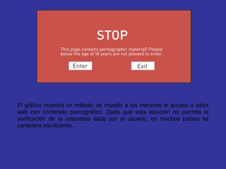 El gráfico muestra un método de impedir a los menores el acceso a sitios web con contenido pornográfico. Dado que esta solución no permite la verificación de la respuesta dada por el usuario, en muchos países se considera insuficiente.