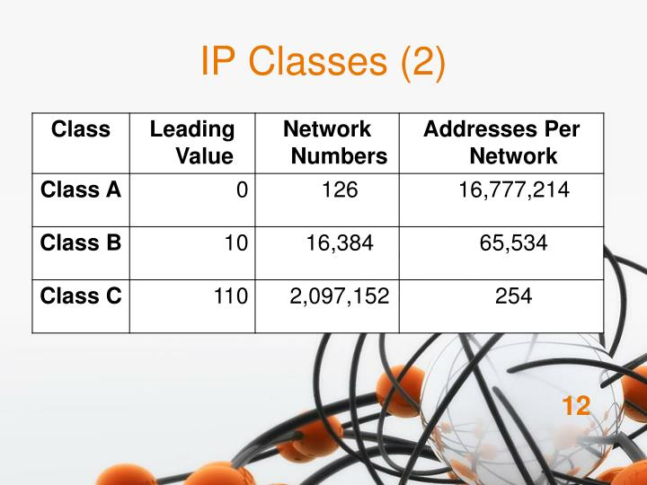 IP Classes (2)