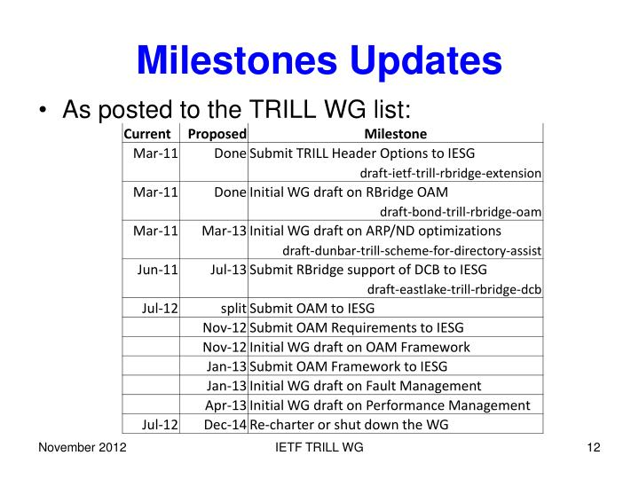 Milestones Updates