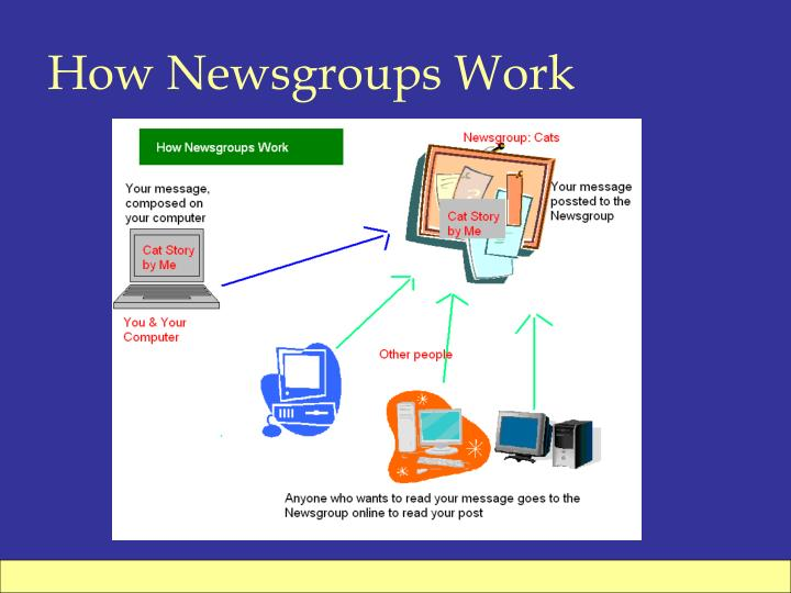 How Newsgroups Work