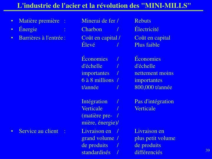 """L'industrie de l'acier et la révolution des """"MINI-MILLS"""""""