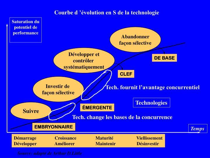 Courbe d'évolution en S de la technologie