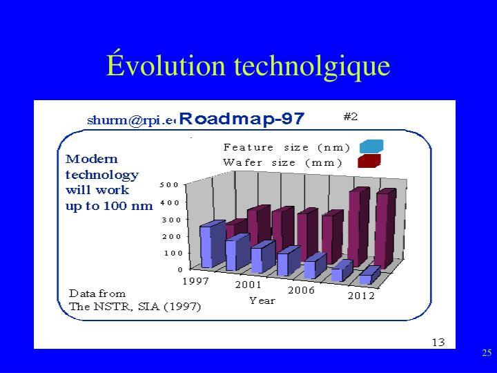 Évolution technolgique