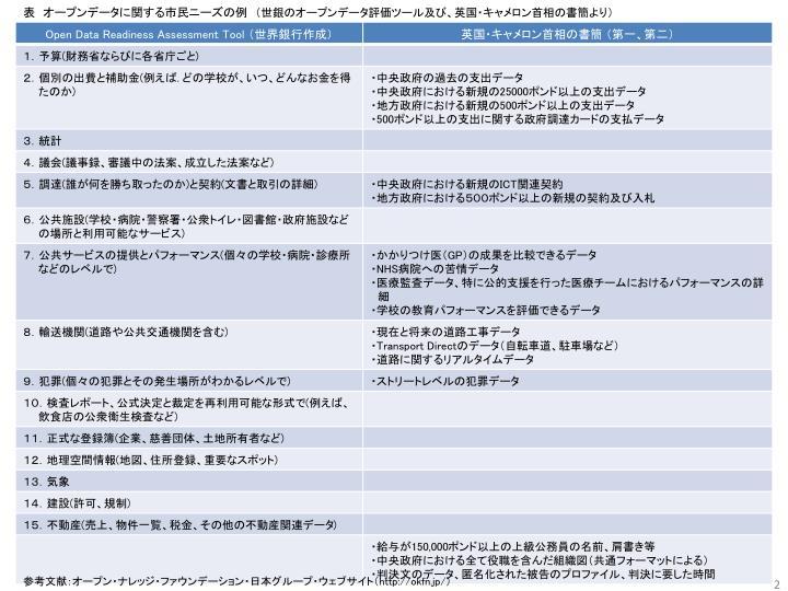 表 オープンデータに関する市民ニーズの例