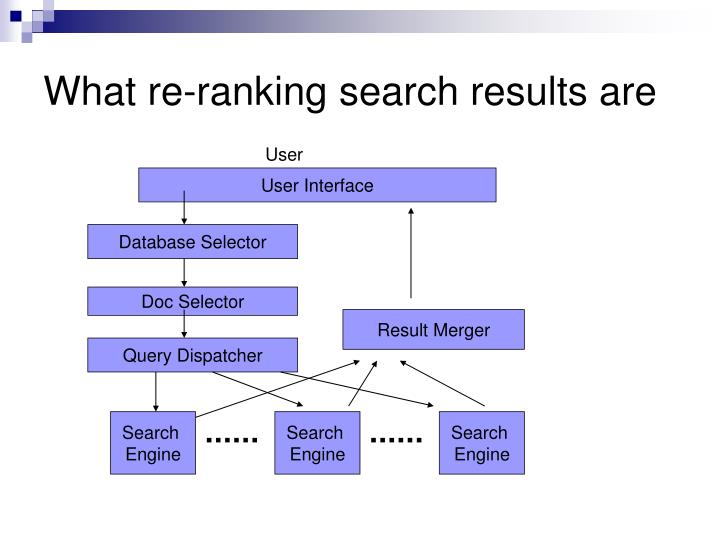 What re-ranking search results are