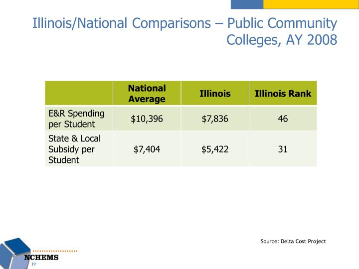 Illinois/National Comparisons – Public Community Colleges, AY 2008