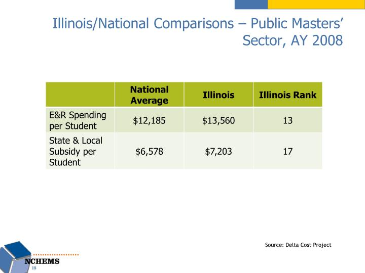 Illinois/National Comparisons – Public Masters' Sector, AY 2008