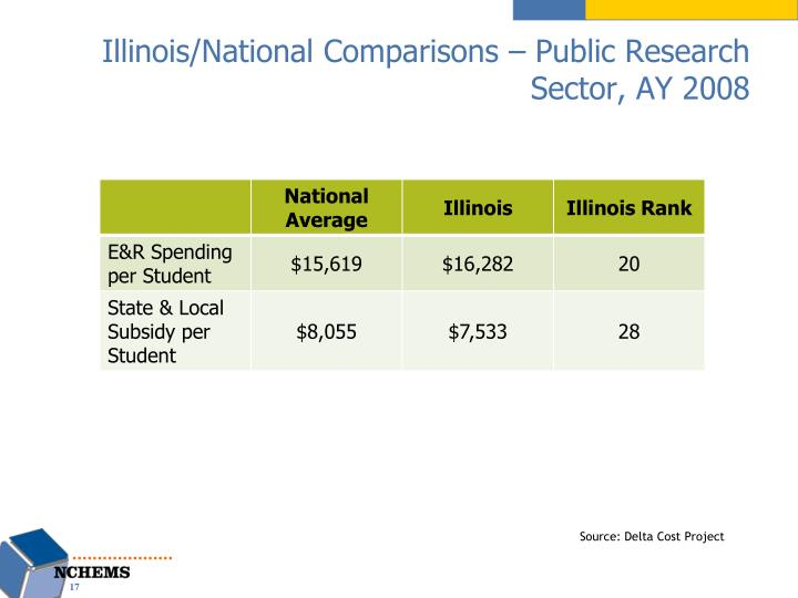 Illinois/National Comparisons – Public Research Sector, AY 2008