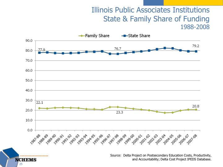 Illinois Public Associates Institutions