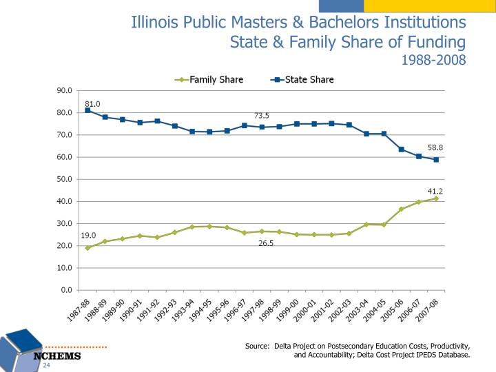 Illinois Public Masters & Bachelors Institutions