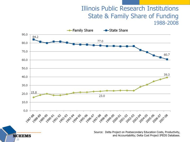 Illinois Public Research Institutions