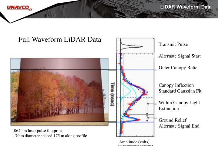 LiDAR Waveform Data