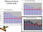 effects of horn1 current drop