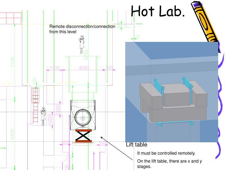 Hot Lab.