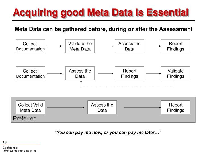 Acquiring good Meta Data is Essential