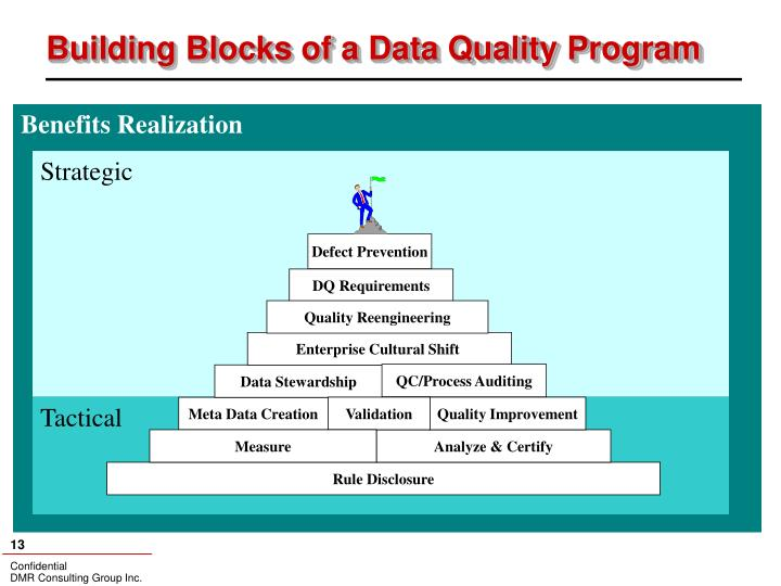 Building Blocks of a Data Quality Program
