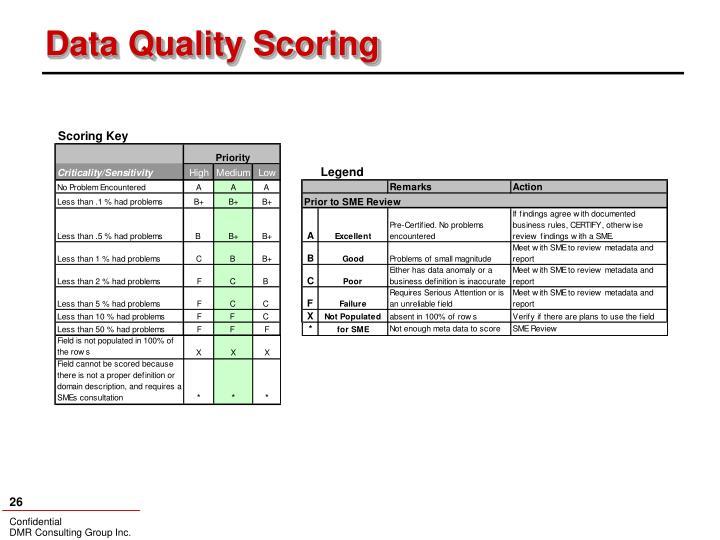Data Quality Scoring