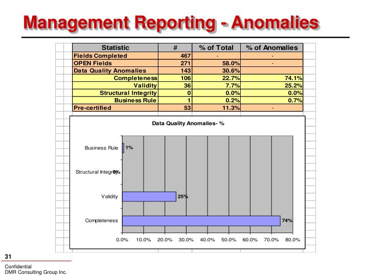 Management Reporting - Anomalies