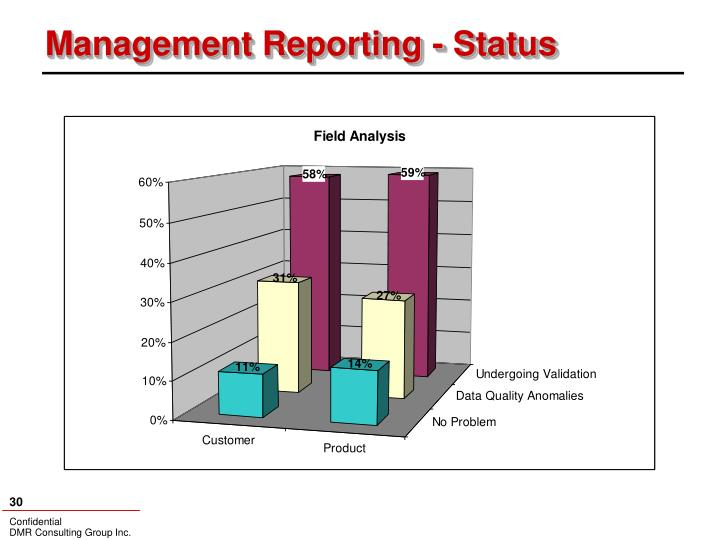 Management Reporting - Status