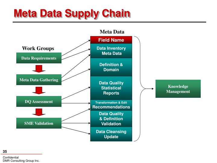 Meta Data Supply Chain
