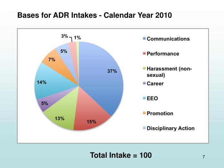 Bases for ADR Intakes - Calendar Year 2010
