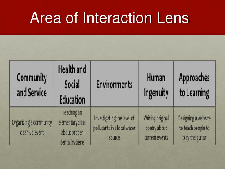 Area of Interaction Lens