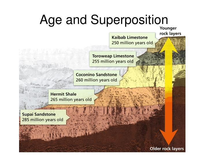 Age and Superposition