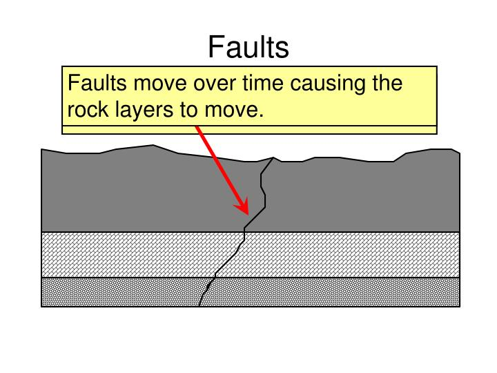 This crack in the rock layers is called a fault.
