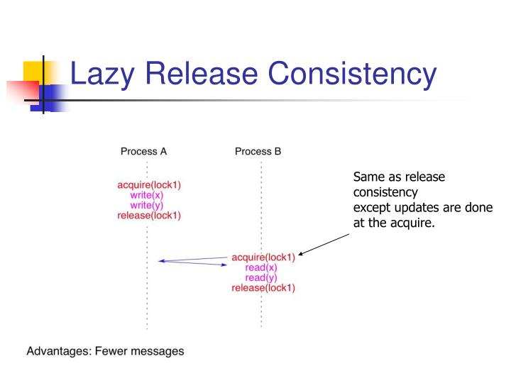 Lazy Release Consistency