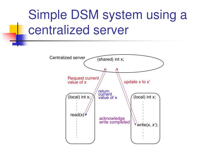 Simple DSM system using a centralized server
