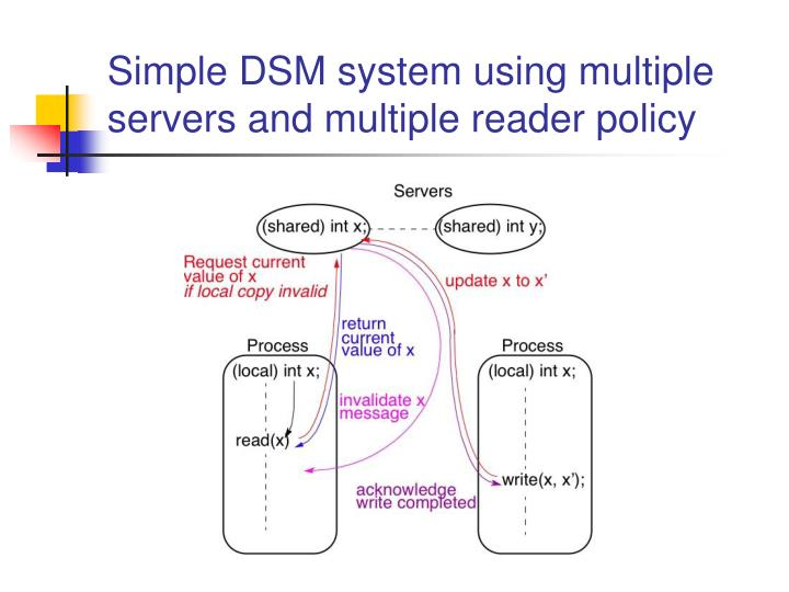 Simple DSM system using multiple servers and multiple reader policy