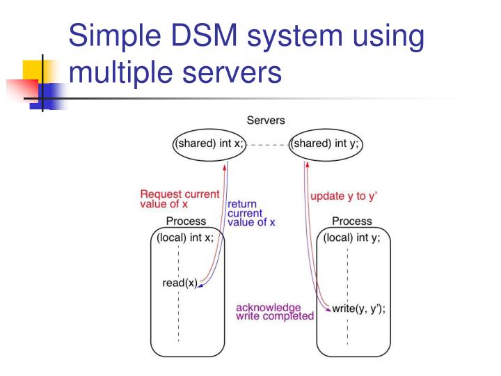 Simple DSM system using multiple servers