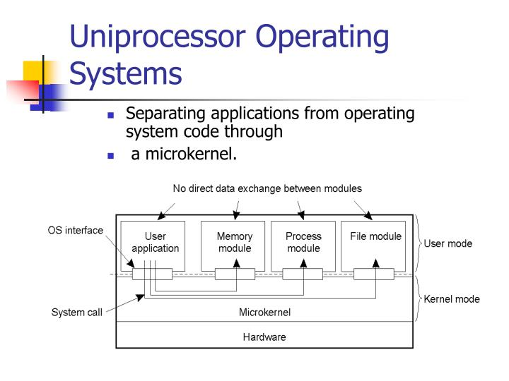 Uniprocessor Operating Systems