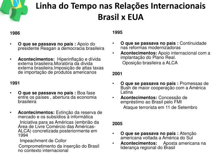 Linha do Tempo nas Relações Internacionais Brasil x EUA