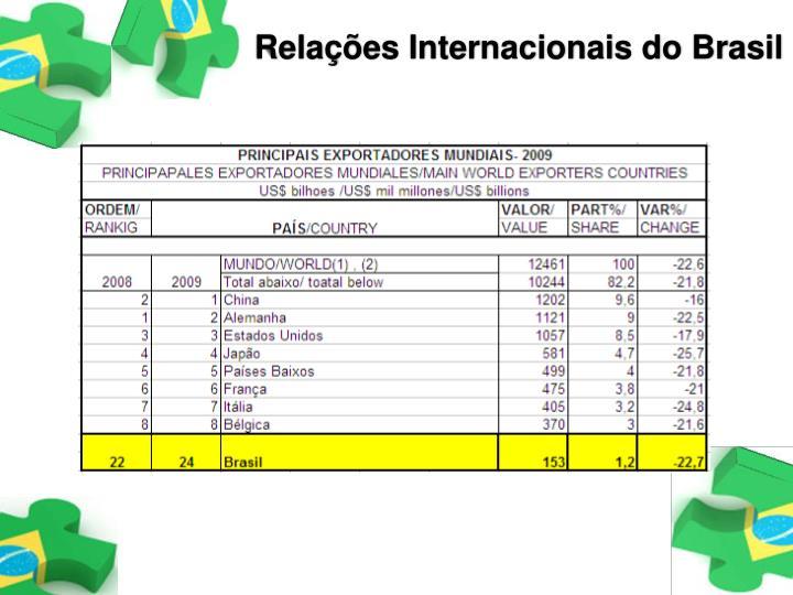 Relações Internacionais do Brasil