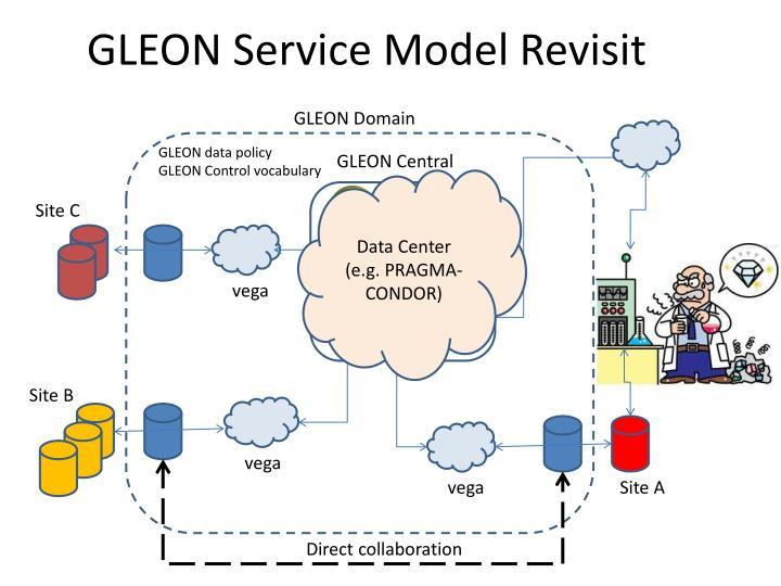 GLEON Service Model Revisit