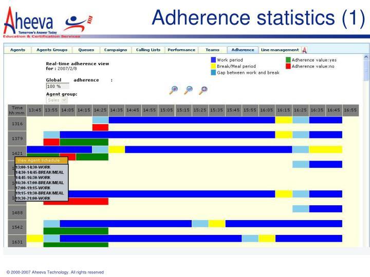 Adherence statistics (1)