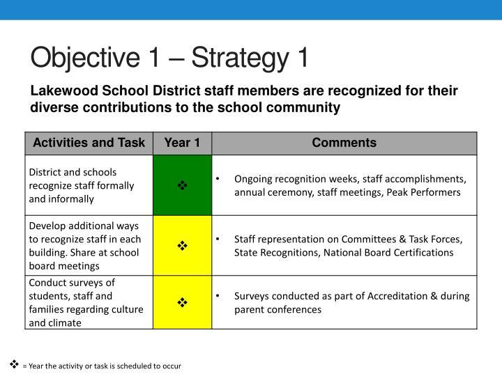Objective 1 – Strategy 1