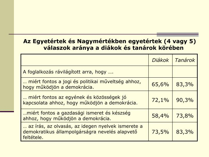 Az Egyetértek és Nagymértékben egyetértek (4 vagy 5) válaszok aránya a diákok és tanárok körében