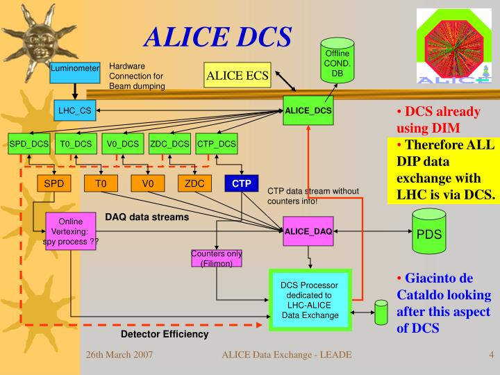 ALICE DCS