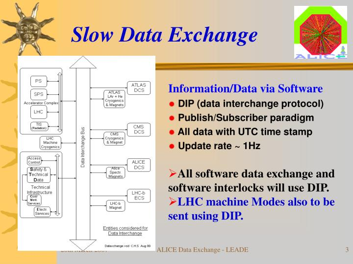 Slow Data Exchange