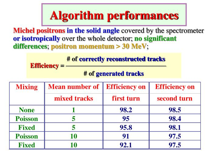 Algorithm performances
